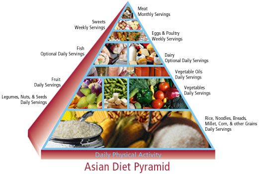 food pyramid pictures of food. Cultural Food Pyramid Series:
