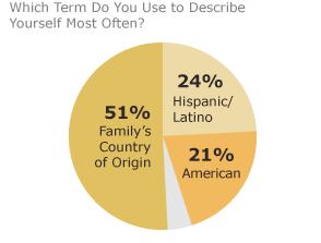Latino Graph