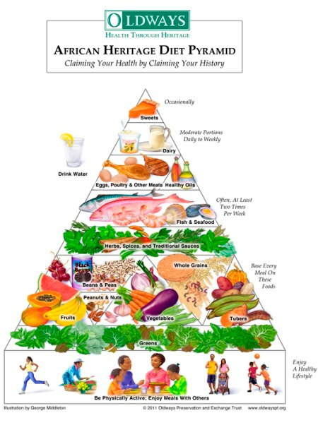 The african heritage food pyramid multi cultural cooking for African heritage cuisine